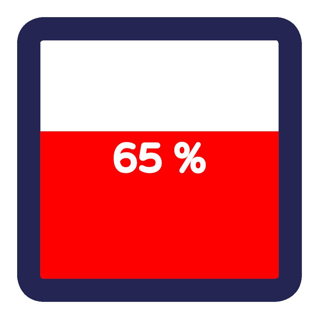 Senioren Expo 2019 – Feiten en Cijfers 65%