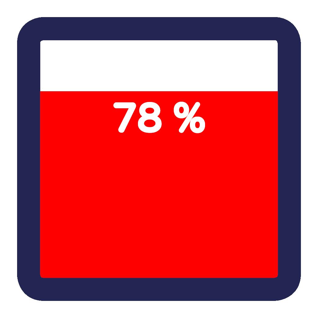 Senioren Expo 2019 – Feiten en Cijfers 78%